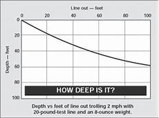 Trolling Line Depth Chart Get Down To The Salmon S Depth