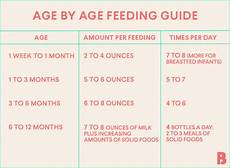 One Month Old Baby Feeding Chart How Much Should A Newborn Eat