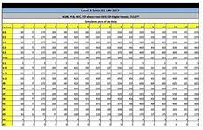 Us Navy Pay Chart 2012 How Much Extra Pay Do Navy Personnel Receive For Being At