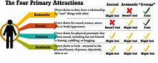 Sexual Orientation Chart Asexuality Amp The Rise Of Sexual Minorities
