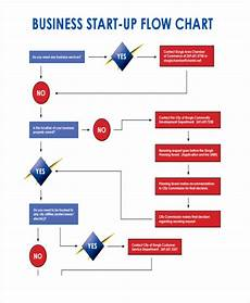 Flow Chart For Enterobacteriaceae 44 Flow Chart Examples Business Diagram Process Work