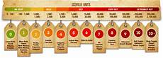 Wingstop Spicy Chart Jalapenos Amp The Scoville Scale Capsaicin Escapades So