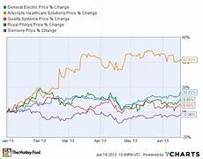 Ge Chart Is Buying Ge Stock A Smart Health Care Play The Motley