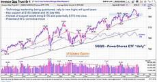 Nasdaq Etf Chart Nasdaq 100 What S Next For Market Leading Tech Stocks