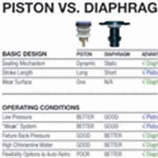 Sloan Diaphragm Chart Diaphragm Or Piston Flush Valves 2012 06 01 Pm Engineer