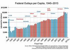 Government Charts And Graphs High Levels Of Government Spending Become Status Quo