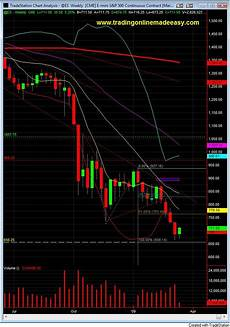 S P Futures Live Chart Day Trading S Amp P 500 Emini Futures Live Room March 10 Weekly