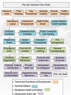 Induction Chart Induction Flow Chart