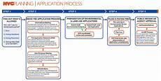 Dcp Flow Chart Application Process Applicant Portal Dcp