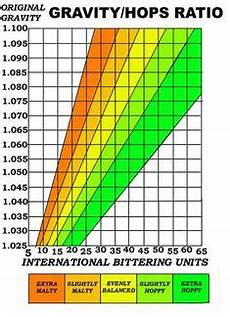 Malts Chart 1000 Images About Brewing Bits And Pieces On Pinterest