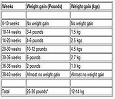 28 Weeks Baby Weight In Kg Chart Pin On Pregnancy