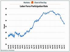 Stock Market Participation Rate Chart Labor Force Participation Rate September 2014 Business
