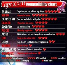 Leo Capricorn Compatibility Chart Capricorn Compatibility Chart Astrology Content