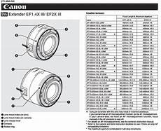 Canon Toner Compatibility Chart M3 M Mount 2x Extender Iii 70 200 Mk2 Canon Eos M