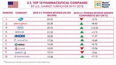 Pharmaceutical Sales Companies U S Top 10 Pharmaceutical Companies By Market Turnover
