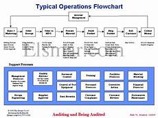 Order Of Operations Flow Chart Typical Operations Flowchart
