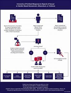 Flow Chart Title Information For Reporting Parties University Of Portland