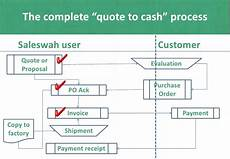 Purchase Order Invoices Quotes Invoices Purchase Orders Using Saleswah Crm