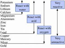 Metal Reactivity Chart Dear Teachrs In The Metal Reactivity Series The Most