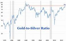 World Gold Price Live Chart Gold To Silver Ratio Spikes To Highest Level In 27 Years
