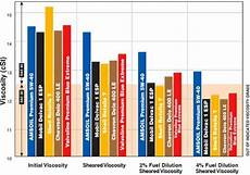 Diesel Engine Oil Comparison Chart Best Synthetic Diesel Oil For Ford F 250 F 350 Dodge