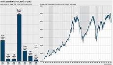 Thirty Years Of Stock Market Crashes And The Signs They