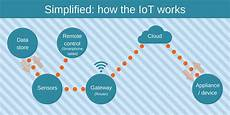 Internet Of Things Is There A Skill Shortage