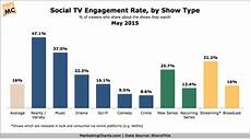 Chart That Shows 1 In 6 Tv Viewers Said To Share Content About Shows Online