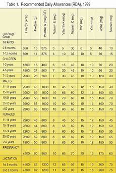 Daily Recommended Food Intake Chart Sparknotes Nutritional Assessment And Profiling Dietary