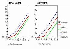 Weight Gain Charts For Normal And Overweight Women Iom