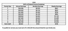 2018 Federal Poverty Level Chart Pdf Patients Macon Volunteer Clinic