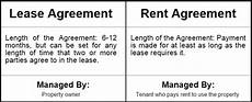 Rent Vs Lease Car Lease Vs Rental Agreement Difference And Which To