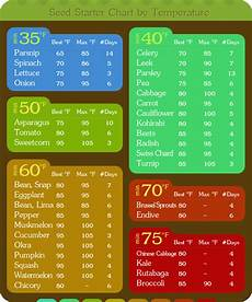 Days To Germination Chart When To Start Vegetable Seeds Chart Someday I Will Have