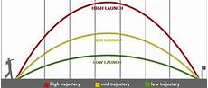 Golf Shaft Kick Point Chart Golf Club Shaft Review Http Www Golfclubshaftreview Com