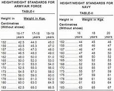 Army Max Weight Chart What If We Are Overweight For Nda Quora