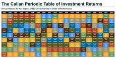 Investment Sector Performance Chart Callan Periodic Table Investing For Retirement