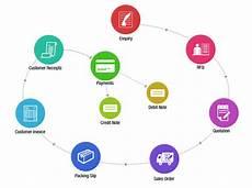 Order Processing Sales Order Processing Management Software