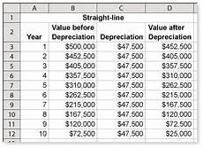 Straight Line Method Of Depreciation Straight Line Depreciation Method Formula Amp Example