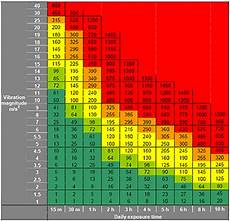 Vibration Magnitude Chart Power Tool The Tbs Blog