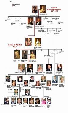 Queen Elizabeth Lineage Chart The Lineage Of The British Royal Family Royal Family