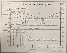 Iron Carbon Phase Diagram Solved See The Iron Carbon Phase Diagram Below A What Ma