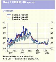 Euribor Ois Spread Chart Financial Abyss Glimpsed In Early May