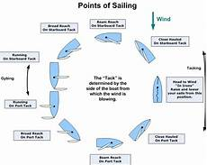 Sailing Wind Chart 104 Trim Anything And Everything Catalina 22