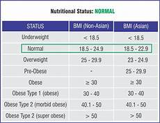 Bmi Guidelines 30 Trends Ideas Standard Height Weight Bmi Chart Bmi