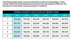 Subsidy Chart 2017 Covered California Obamacare Healthcare Reform Covered