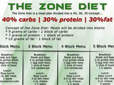 The Zone Diet Benefits During Crossfit Crossfit Guide