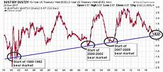 Inverted Yield Curve Chart Treasury Yields Point To A Looming Bear Market In 2018