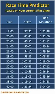 Race Predictor Chart Race Time Predictor Run Your Best
