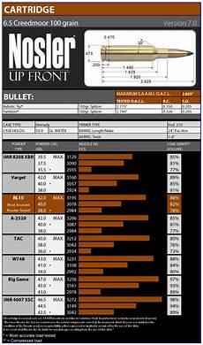 Nosler Bullet Coefficient Chart 6 5 Creedmoor Load Data Nosler Bullets Brass