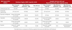Sql Server Licensing Microsoft Sql 2014 Licensing In A Vmware Environment
